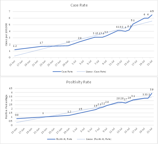 Graphs - July 2021 Case Rate and Positivity Rate