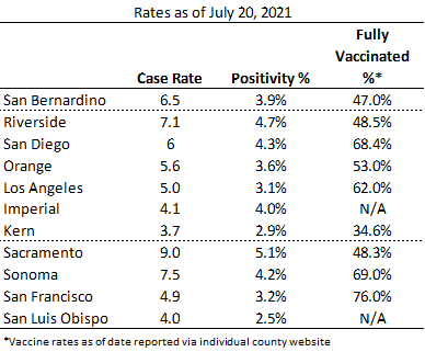 Graph - July 20 2021 Case Rate Positivity Rate