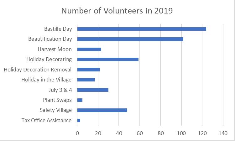 2019 Volunteer Chart