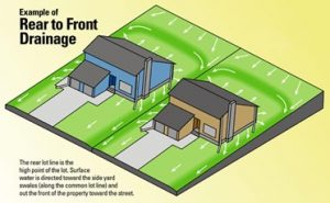 Rear to Front Drainage
