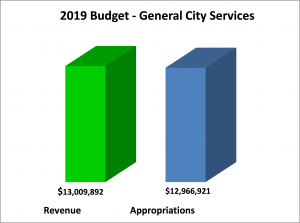 2019 General City Services Chart