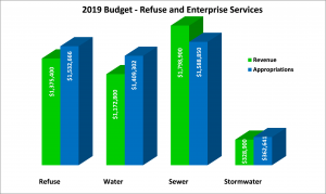2019 Refuse and Enterprise Chart