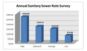 Annual Sewer Rate Survey Chart