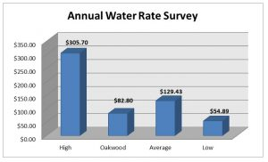 Annual Water Rate Survey Chart