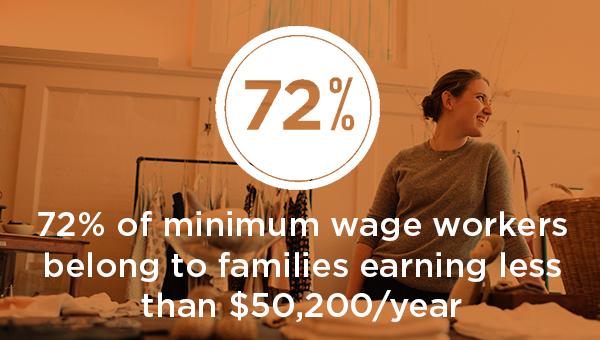 minimum wage data - 72% earn less than $50,200