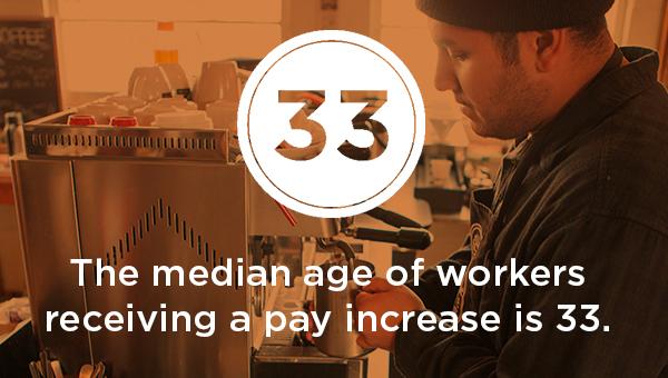 minimum wage data - median age 33