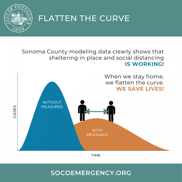 graphic for flattening the curve
