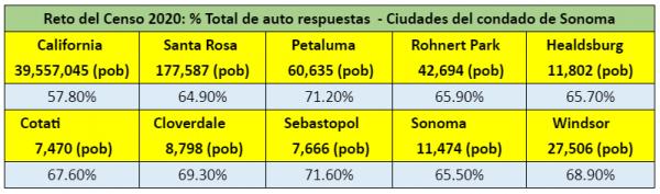 census self response spanish