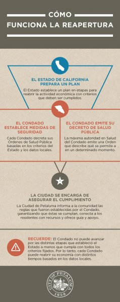 reopening infographic in spanish