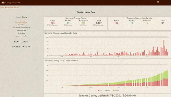 county data charts