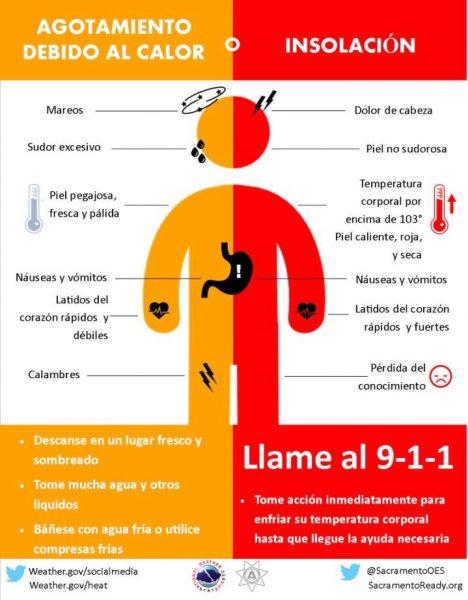 heat care graphic in spanish