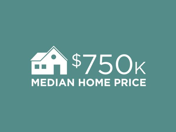 $750K MEDIAN HOME PRICE INFOGRAPHIC