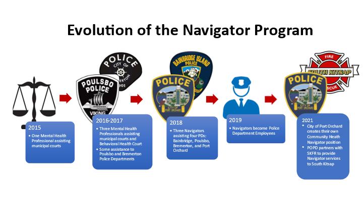 evolution of the navigator program image