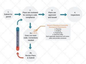 permit process