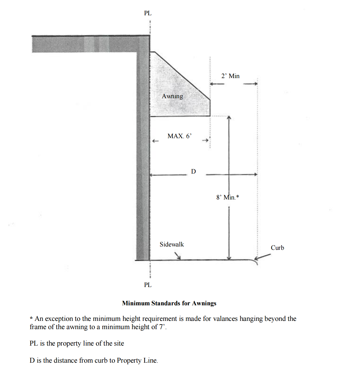 minimum standards for awnings diagram