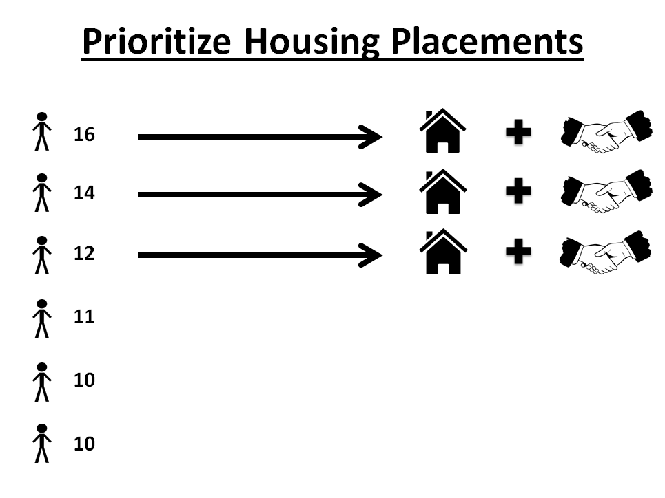 Prioritize Housing Placements