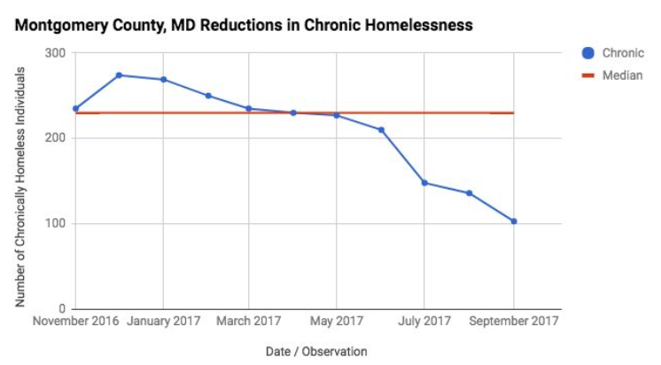 Montgomery County Reductions in Chronic Homelessness