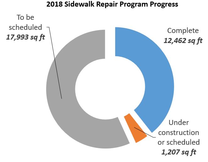 SRP Progress