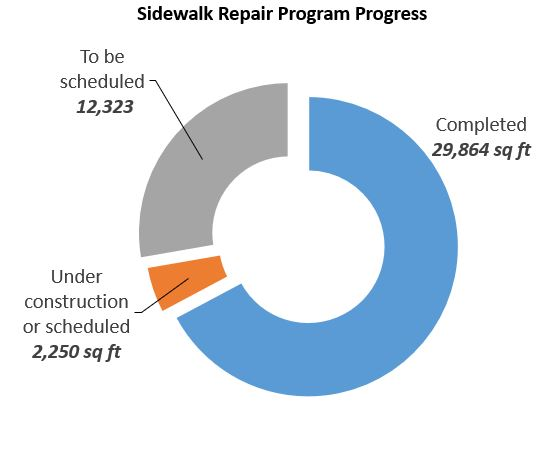 SRP Progress