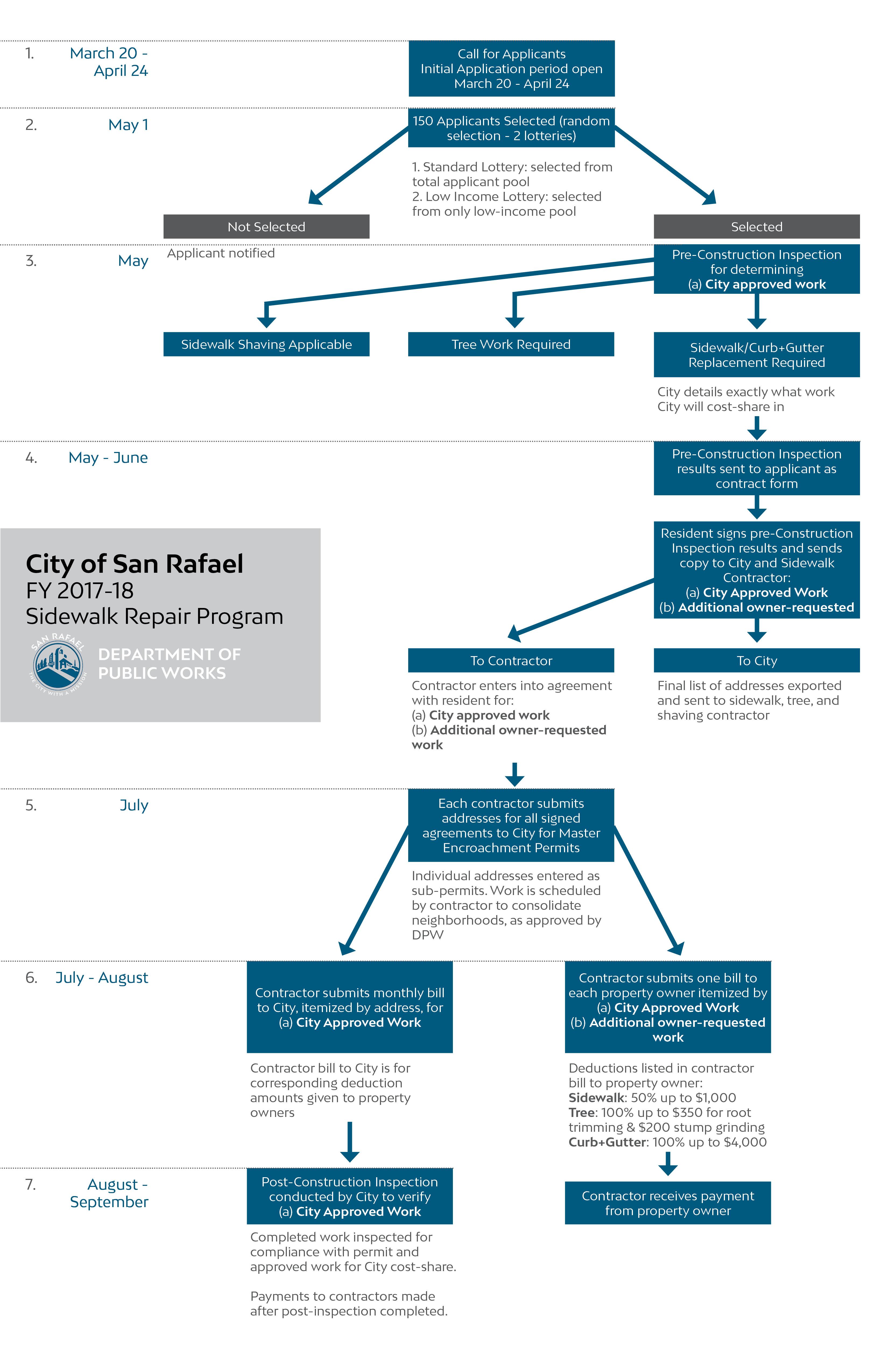 FY 2017-18 Sidewalk Repair Program Timeline