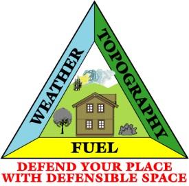 WUI Triangle