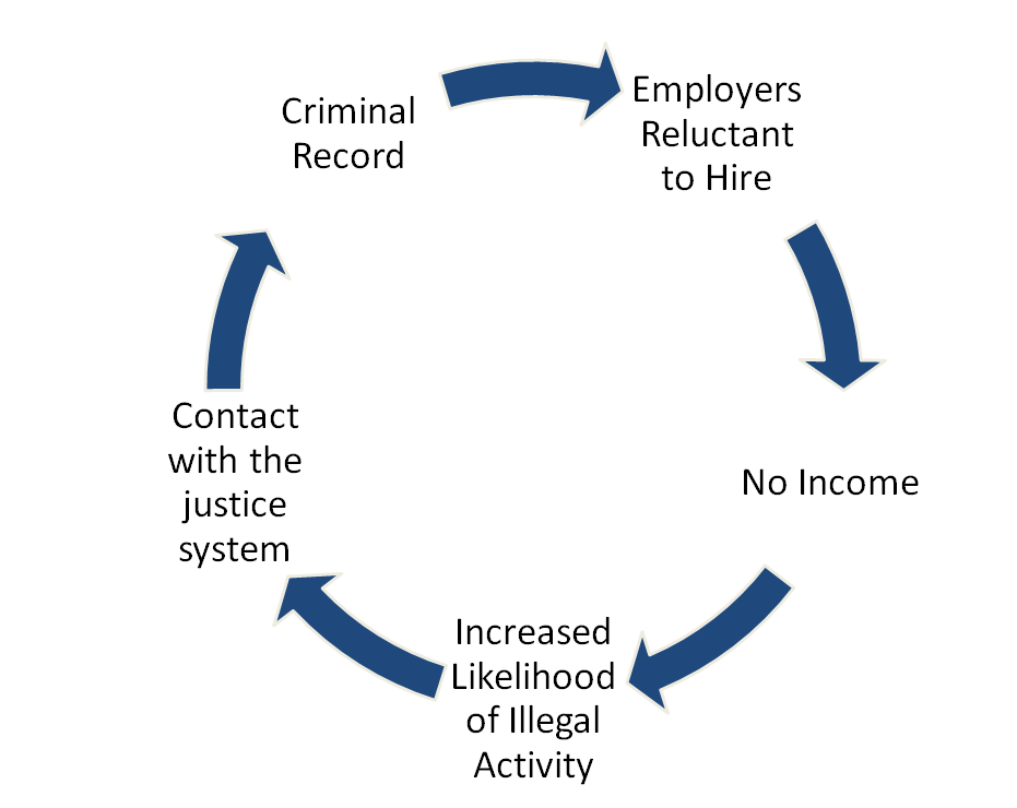 Criminal justice and employment cycle