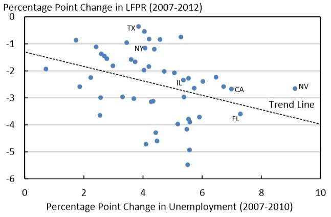 Correlation between unemployment and participation