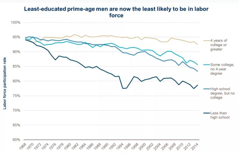 Labor participation by education level