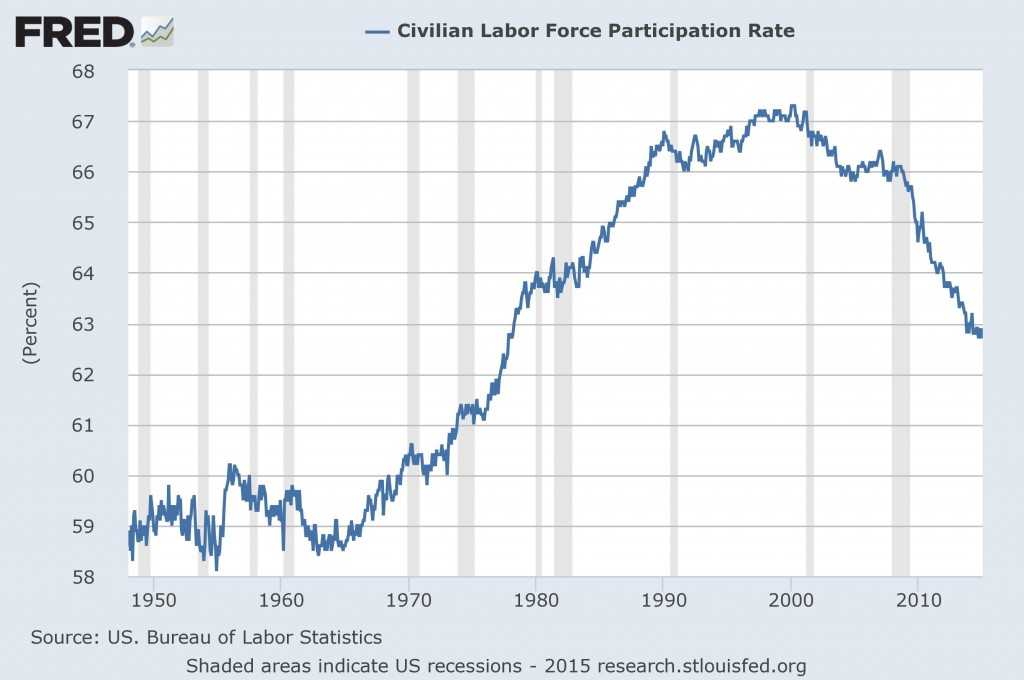 Labor participation over time