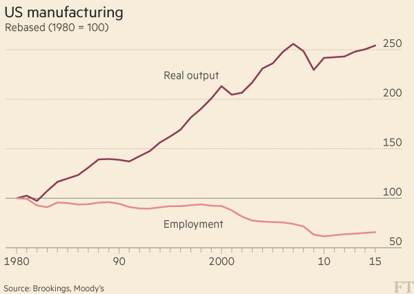 Manufacturing productivity over time