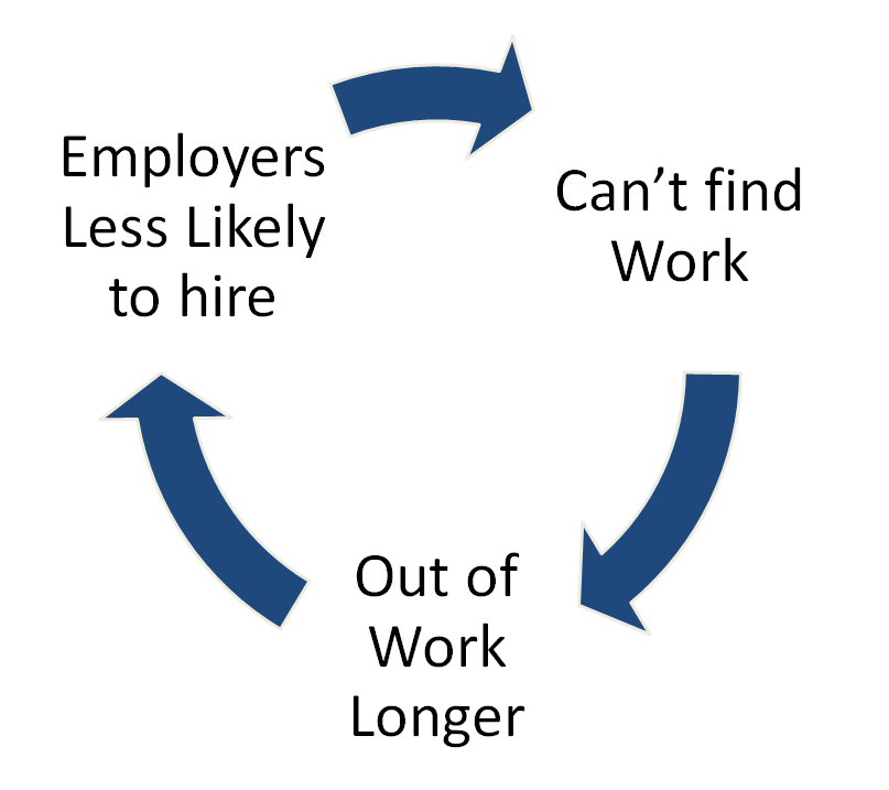 Out of work cycle