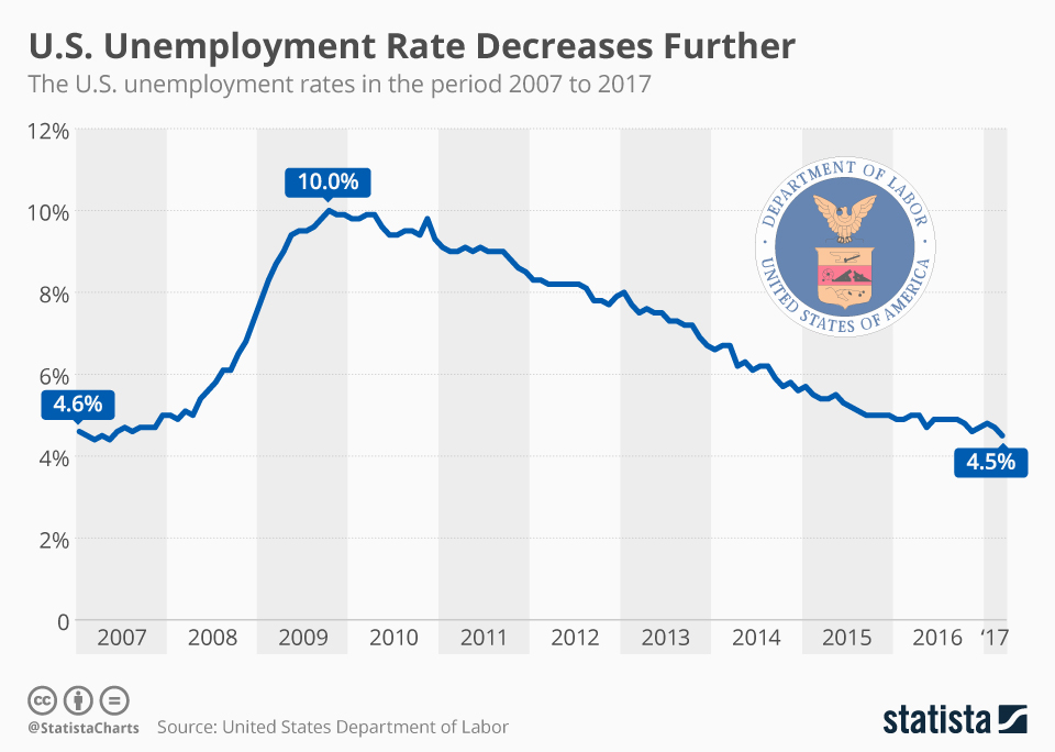 The unemployment rate over time.
