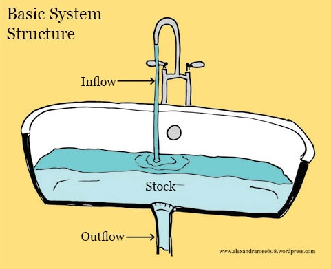 Bathtub system diagram