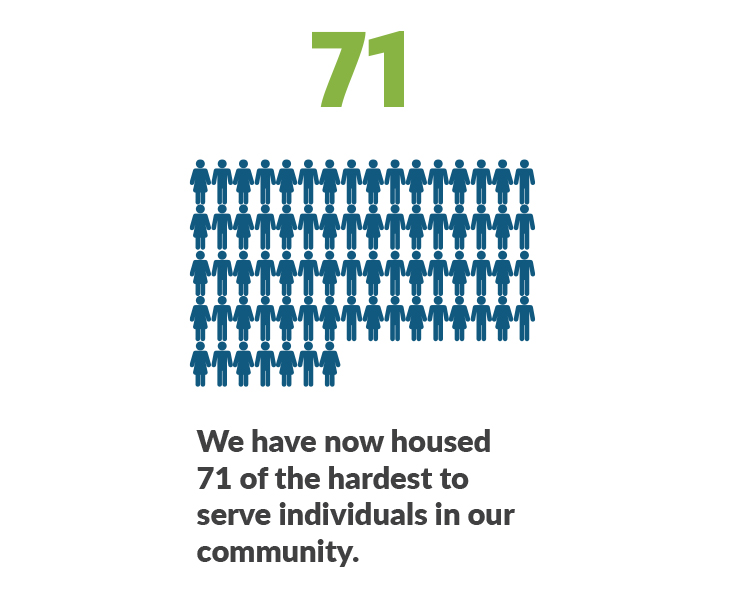 71 Total People Housed
