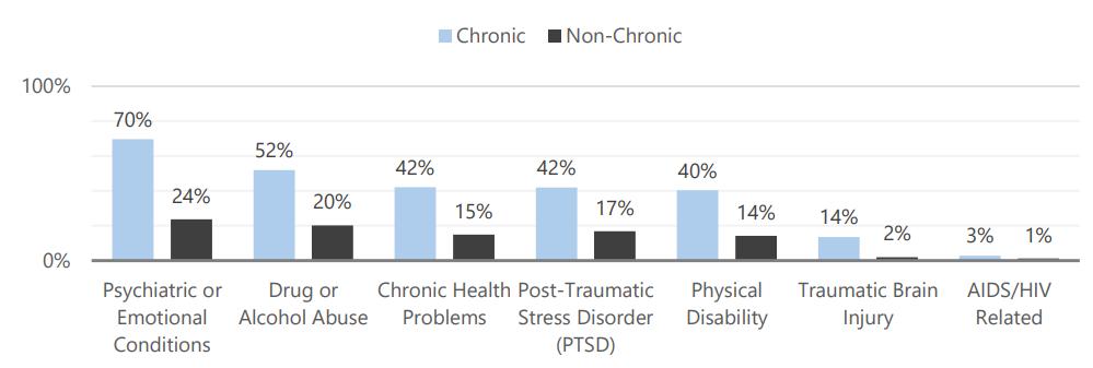 70% of chronic homeless mentally ill