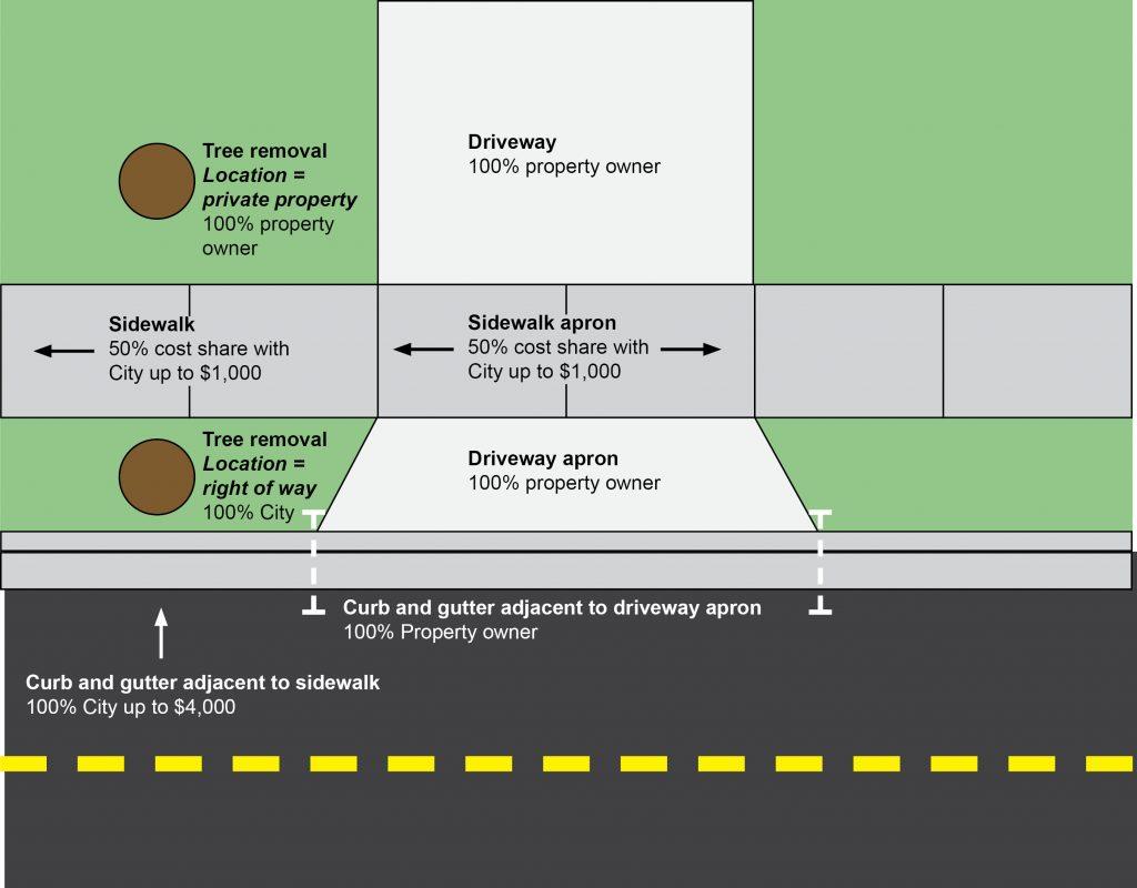 Sidewalk diagram with driveway apron