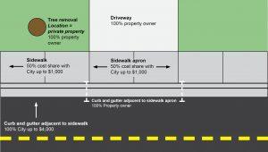 Sidewalk diagram without driveway apron