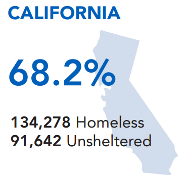 The unsheltered rate in California is 68.2%