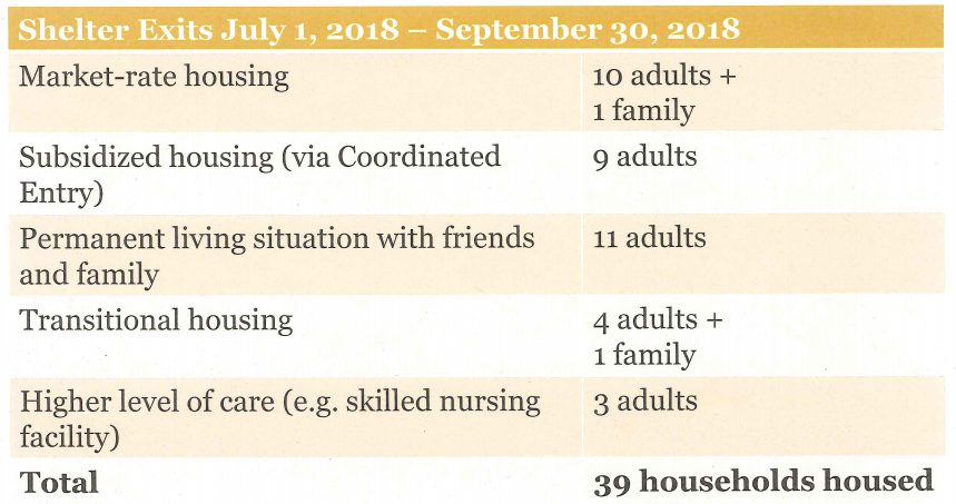Homeward Bound housed 39 households