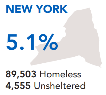 The unsheltered rate in New York is 5.1%