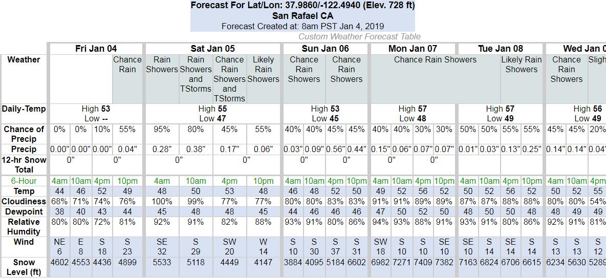 San Rafael Forecast 01-04-19