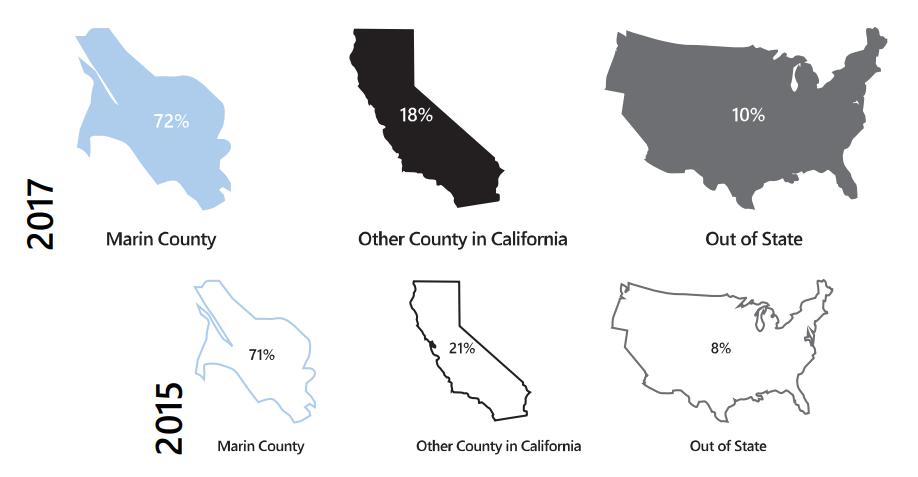 72 percent are local