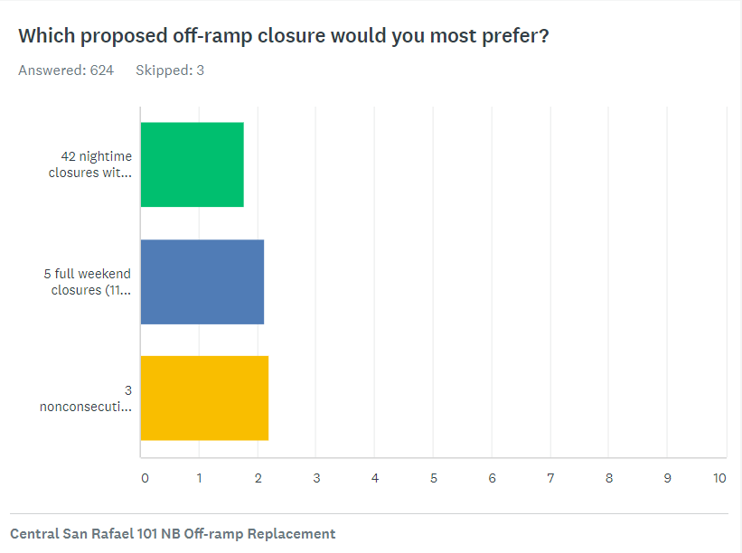 Caltrans Offramp Survey Results