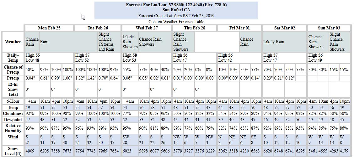 Precip. Table 02-25-19