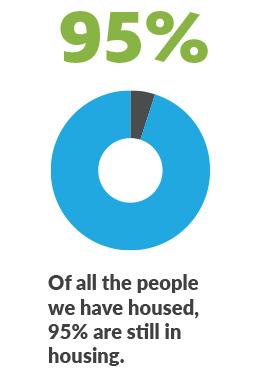 95 percent still housed