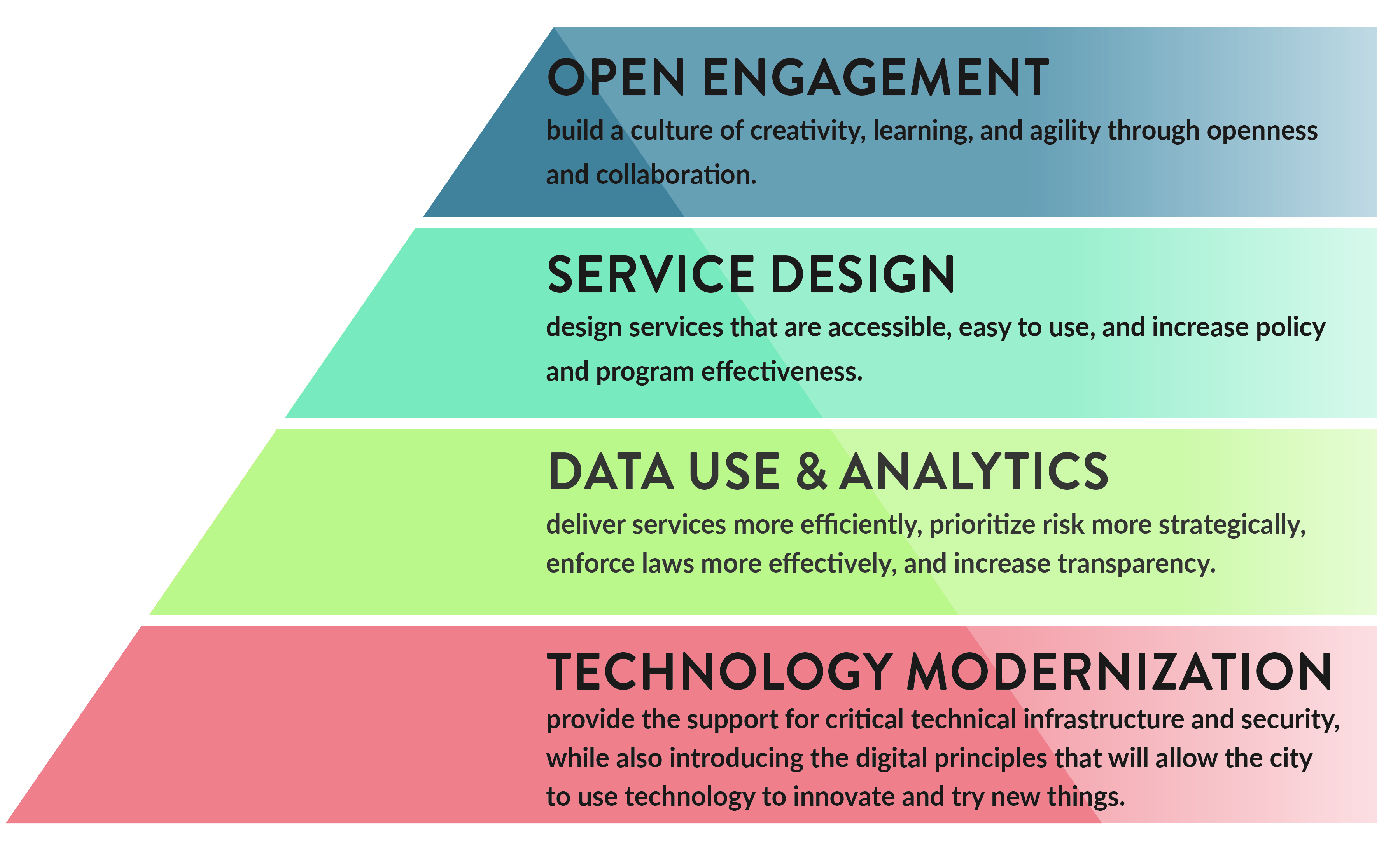 Open Engagement - Service Design - Data & Analytics - Technology Modernization