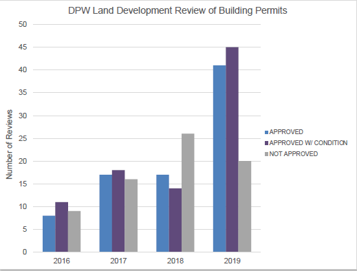 Building Permits Review