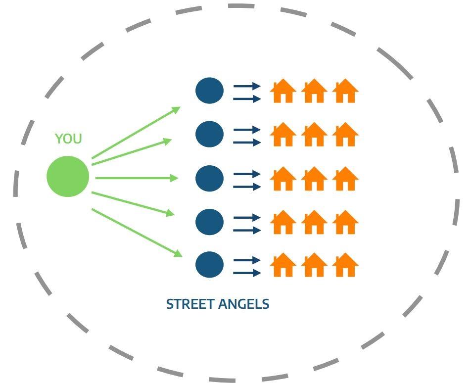 Neighbor to Neighbor Connections