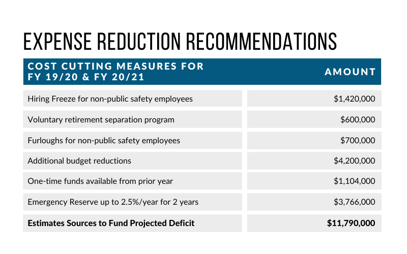 Expense Reduction Recommendations (1)