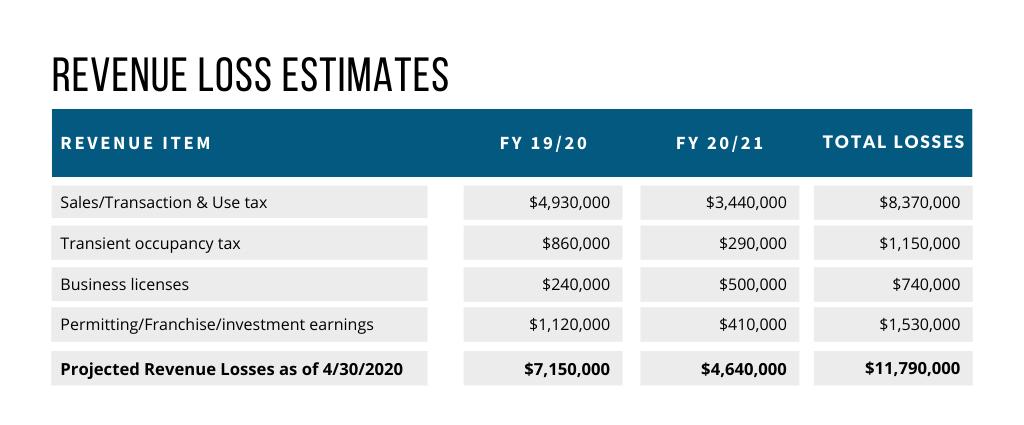 Revenue Loss Estimates (1)